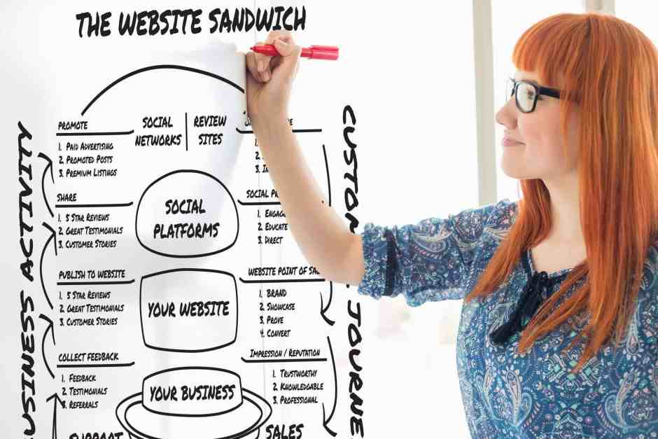 Woman drawing the Website Sandwich Presentation