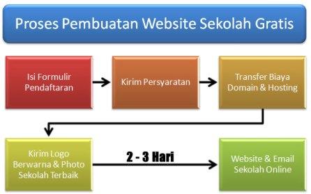 bikin webste sekolah dengan gratis
