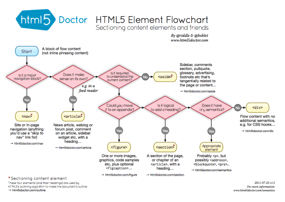 HTML5 sectioning flowchart
