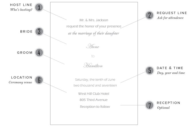 Wedding Invitations Wording Samples For Diffe Hosting