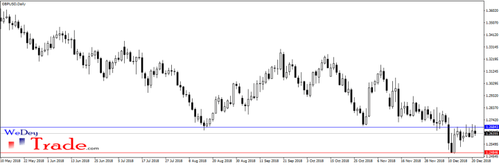 gbpusd support tuned resistance