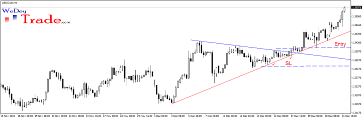 usdcad symmetrical triangle stop loss