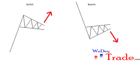 continuation wedges