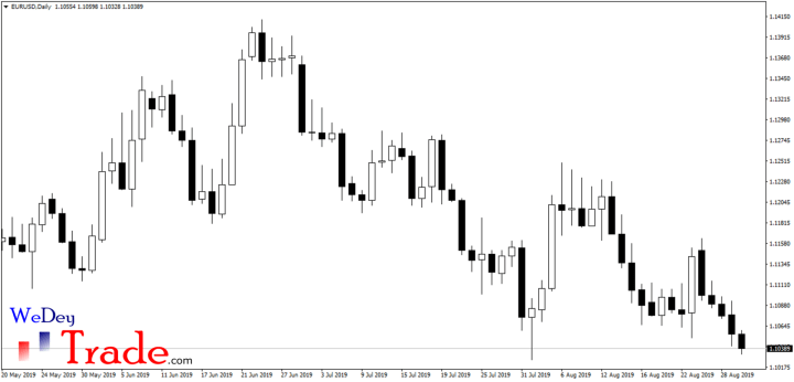 new york close and gmt close forex charts