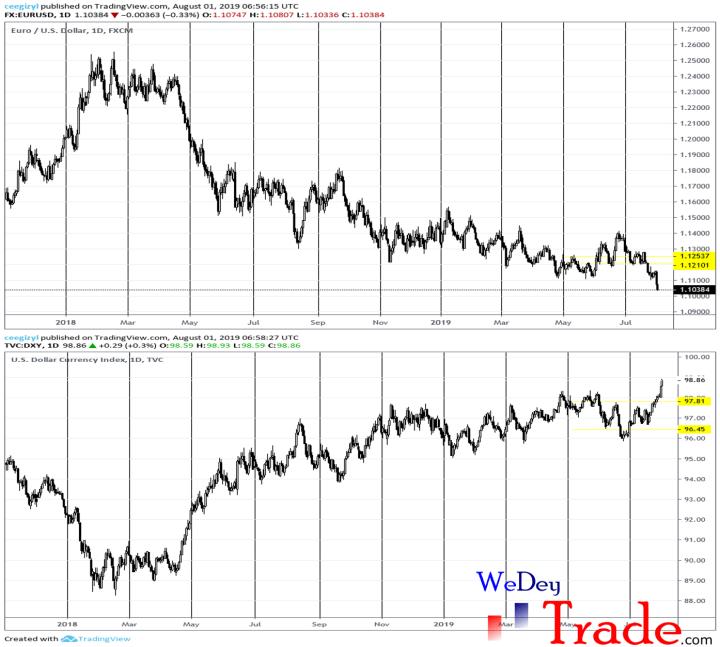 us dollar index and eurusd negative correlation