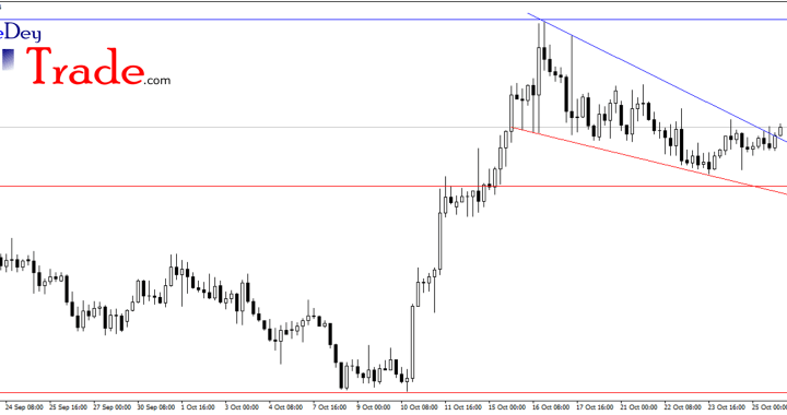 gbpnzd, falling wedge