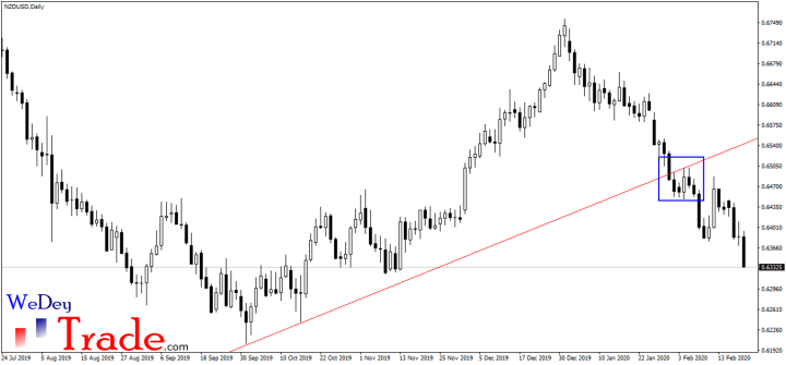 nzdusd break and restest trend trading