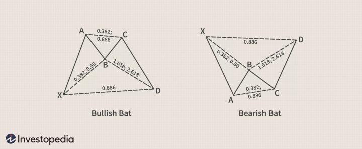 bat harmonic pattern trading strategies