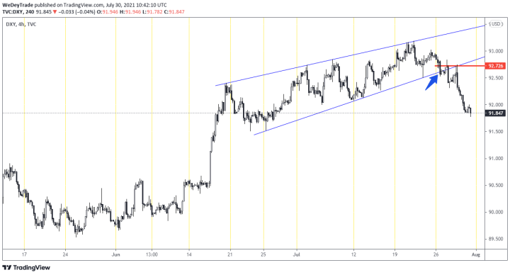 stop hunting on dxy
