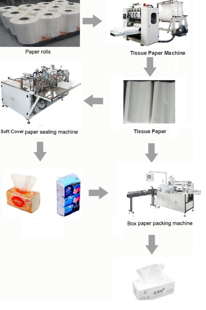 Fully Automatic Tissue Paper Folding and Packing Production Line 1