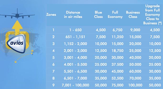 Avios Award Chart Feb 1, 2013