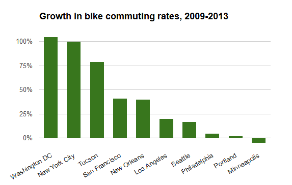 growth 2009-2013