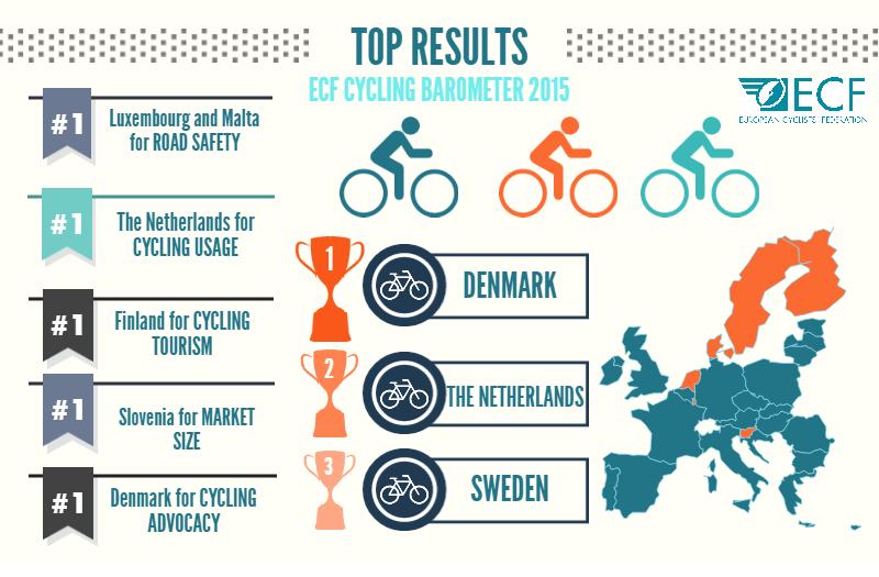 Le baromètre vélo 2015 de la Fédération Européenne de Cyclisme
