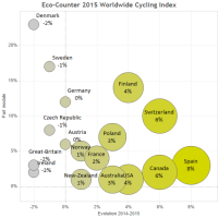 Eco-Counter 2015 Worldwide Cycling Index