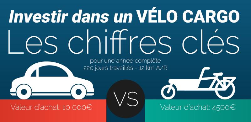 Infographie : remplacer votre voiture par un vélo cargo