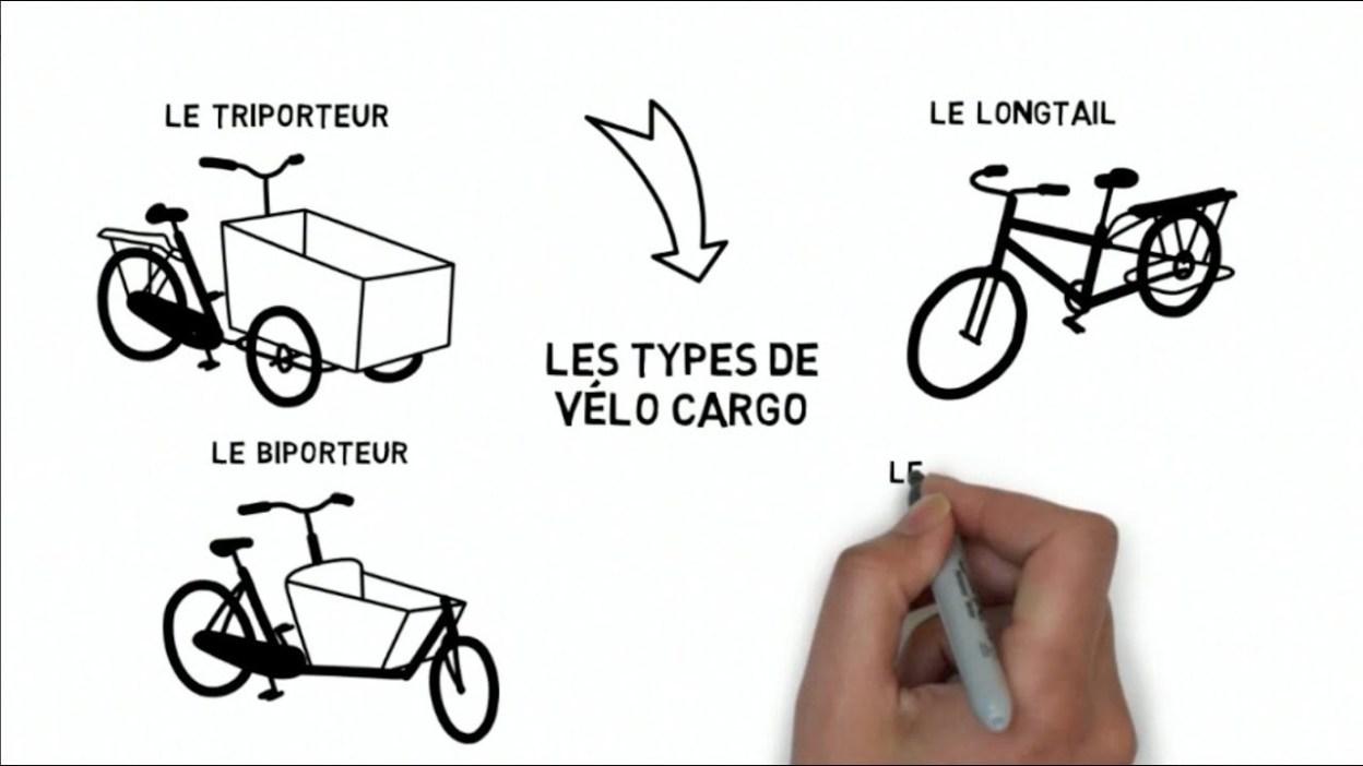 Conseils, bien choisir son vélo cargo