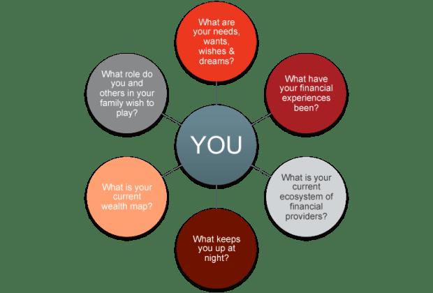 Wealth Enterprise Questions