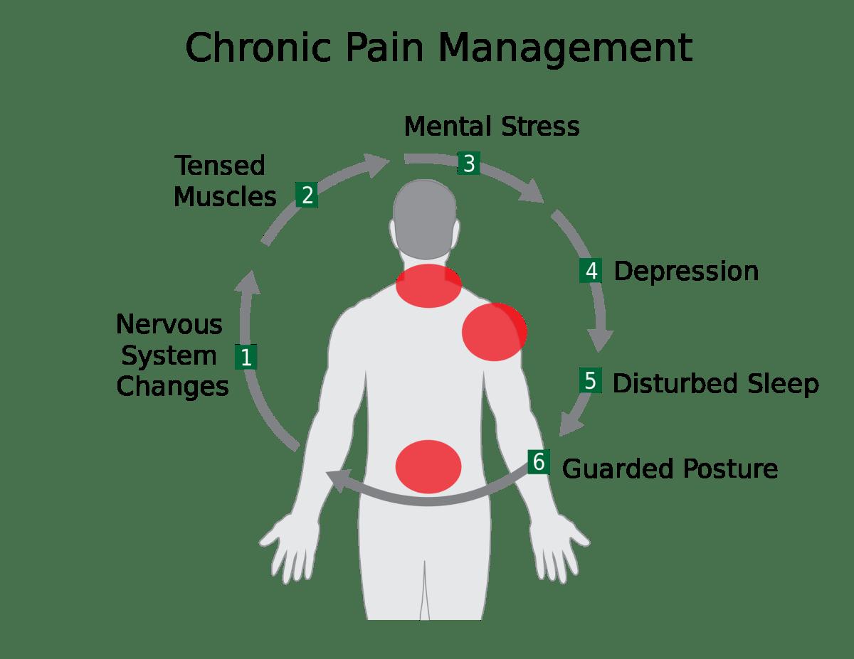 pijnbehandeling