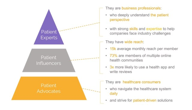 Patient Experts, Influencers and Advocates pyramid