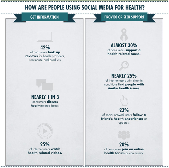 Social Media Influencers in Healthcare and Pharma
