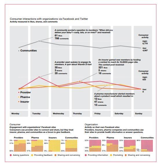 50 Social Media Healthcare Statistics to Watch