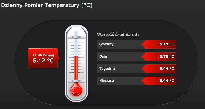 temperatura święta węgrzcewielkie.pl