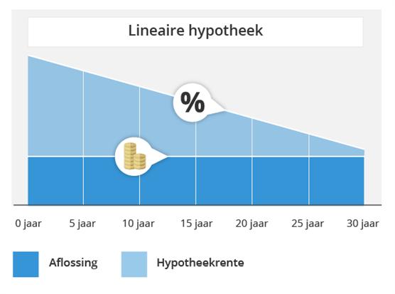 Gaat de rente stijgen of dalen? Annuïteitenhypotheek of lineaire hypotheek? | Wegwijs.nl