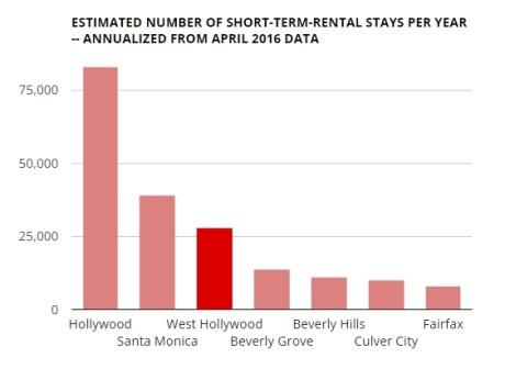 201607 short term rentals