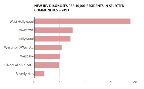 HIV infection rate