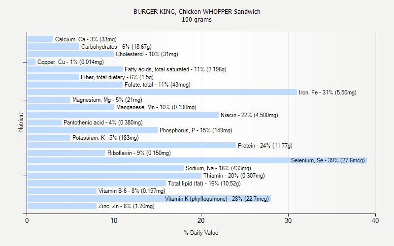 Burger King Nutrition Chart