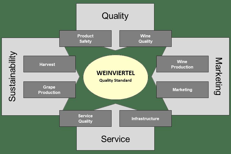 Quality standard Weinviertel