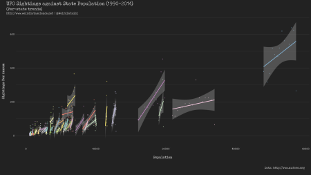 Per-state linear regression of UFO sightings against population,