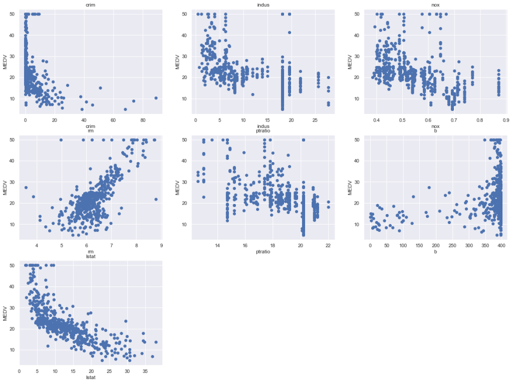 Linear Regression to Boston Housing Dataset