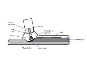 flux cored welding