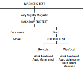 metal identification test sequence for slightly magnetic metals