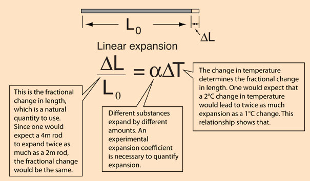 formula for linear thermal metal expansion