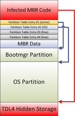 Bootkit Threat Evolution in 2011