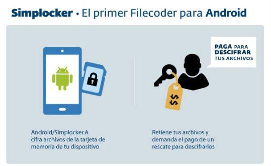 Simplocker_infografia