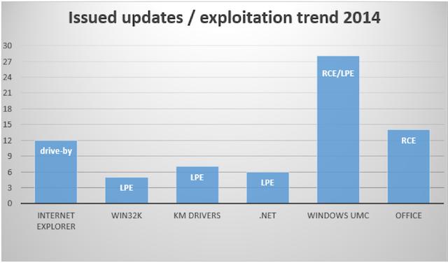 windows exploitation 2