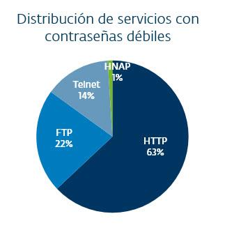 distribucion servicios