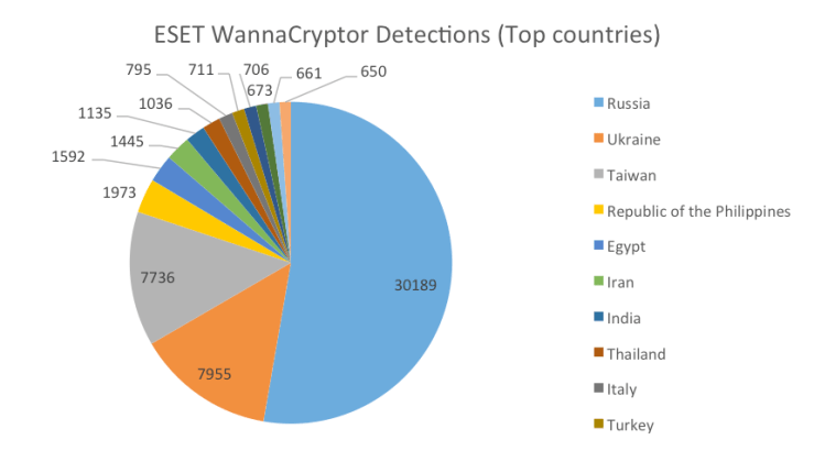 Pie chart of ESET WannaCry Detections (top countries)