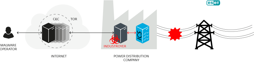 Figure 1: Scheme of Industroyer operation