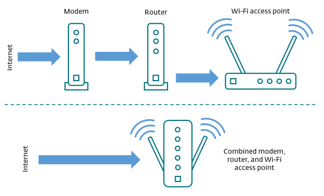 Rebooting vs. Resetting Your Router: The Differences Between the