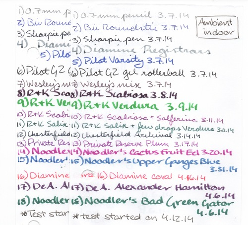 Fountain Pen Physicist Ink Lightfast test