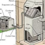 Benefits of using HVAC Knoxville TN