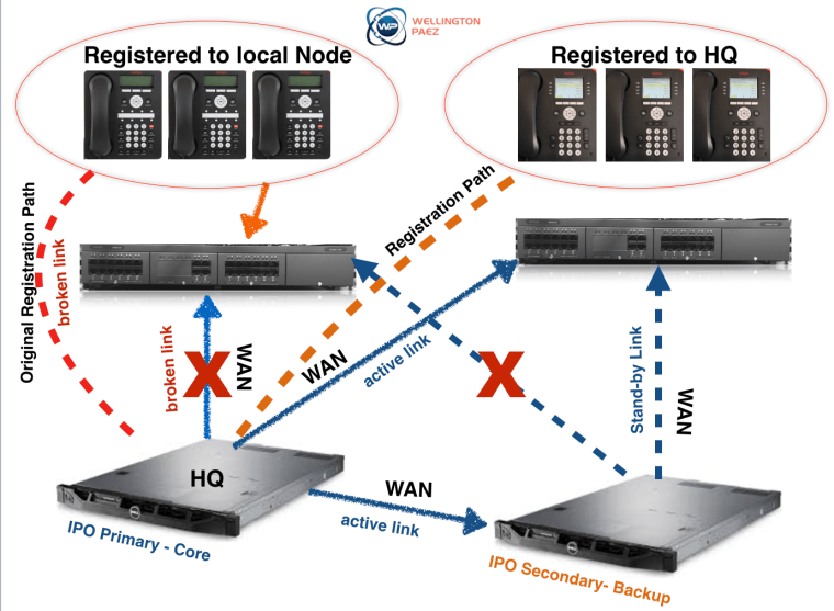 IPO Server Edition - Installation Best Practices