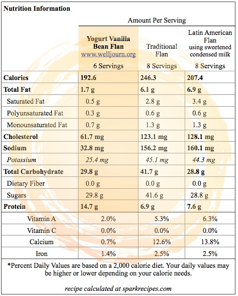 Yogurt Vanilla Bean Flan_Nutrition Info