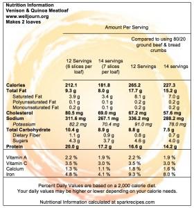 Venison Quinoa Meatloaf Nutrition Information