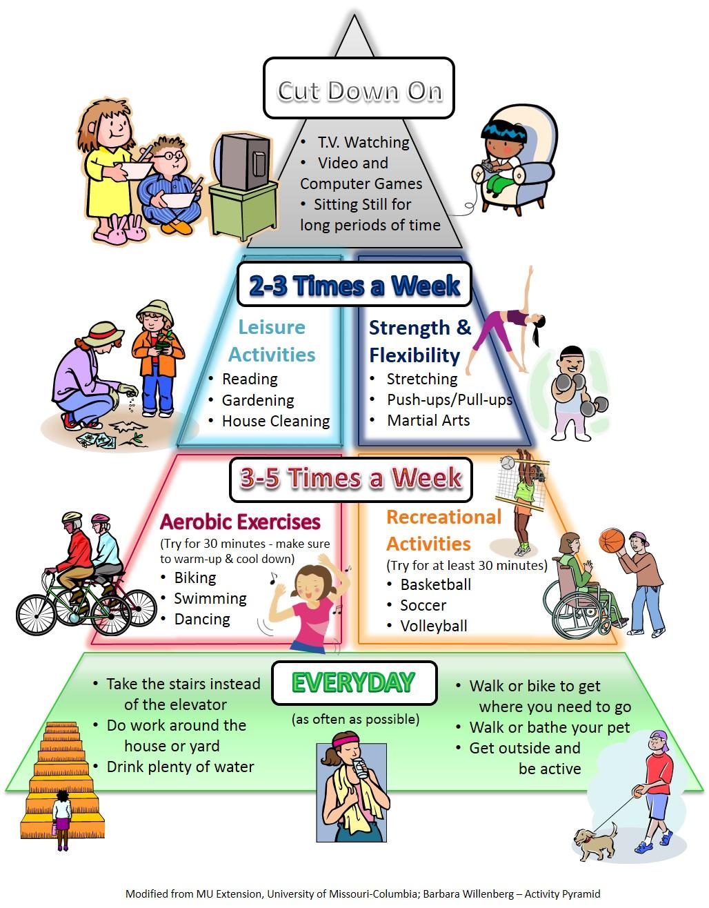 Physical Activity Pyramid Health Wellness