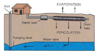 Image result for well water